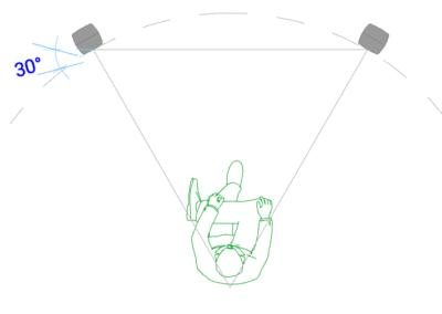 Speaker left rotated 30°, right -30°